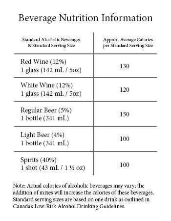 Beverage Nutrition Information
